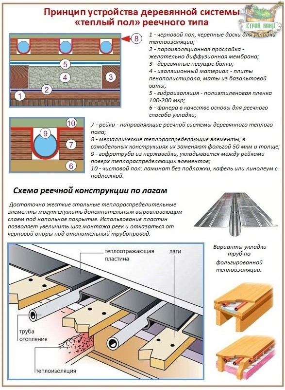 Как сделать теплый пол на деревянном полу  958