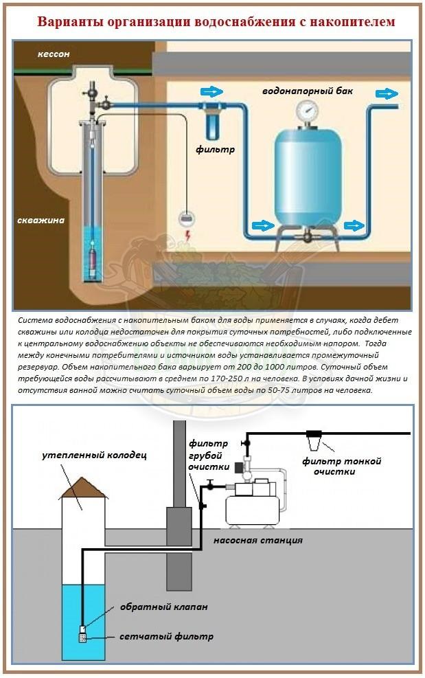 Самотечная система водоснабжения