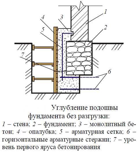 Как усилить фундамент под кирпичным домом своими руками 379