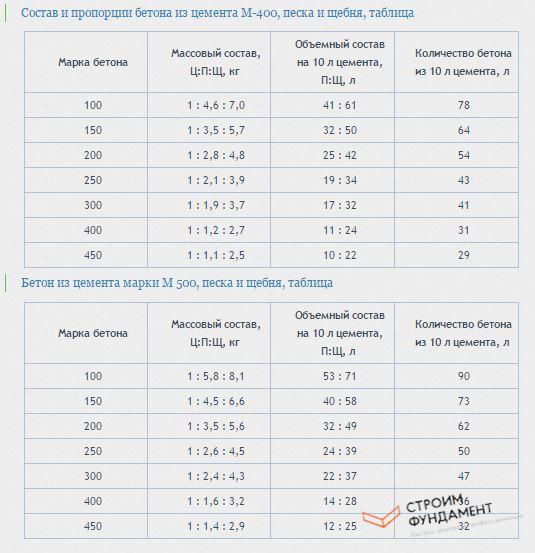 пропорции цемента на фундамент